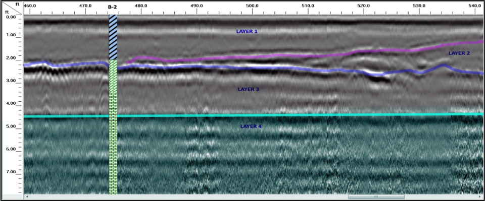 Example Section of a GPR Line with Interpretations